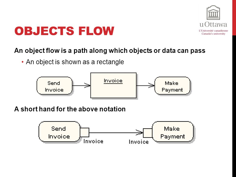 Objects Flow An object flow is a path along which objects or data can pass. An object is shown as a rectangle.