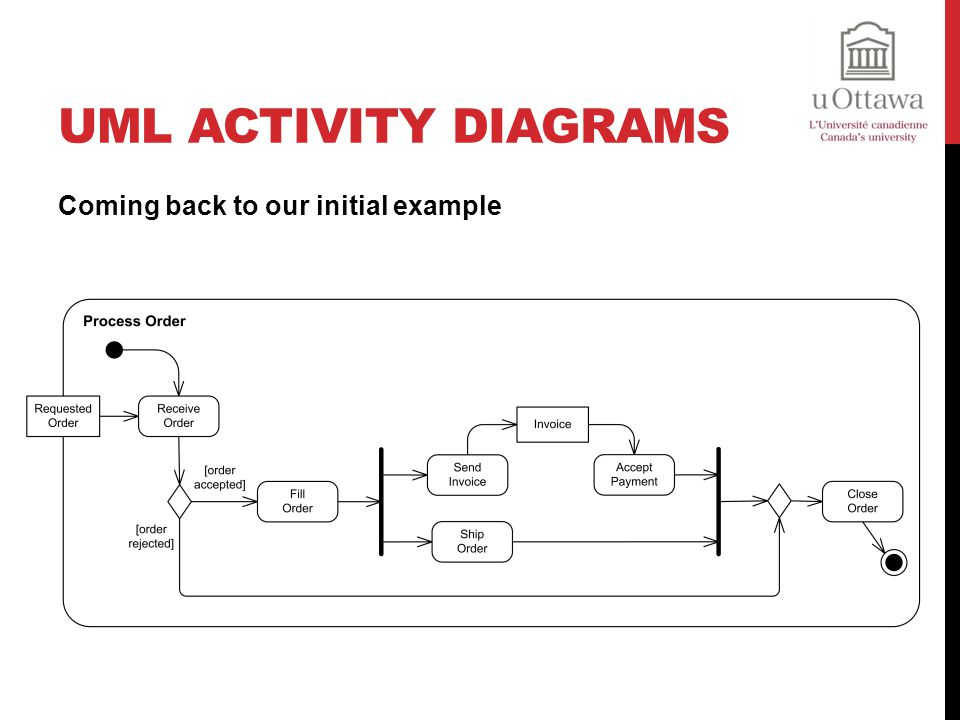 UML Activity Diagrams Coming back to our initial example