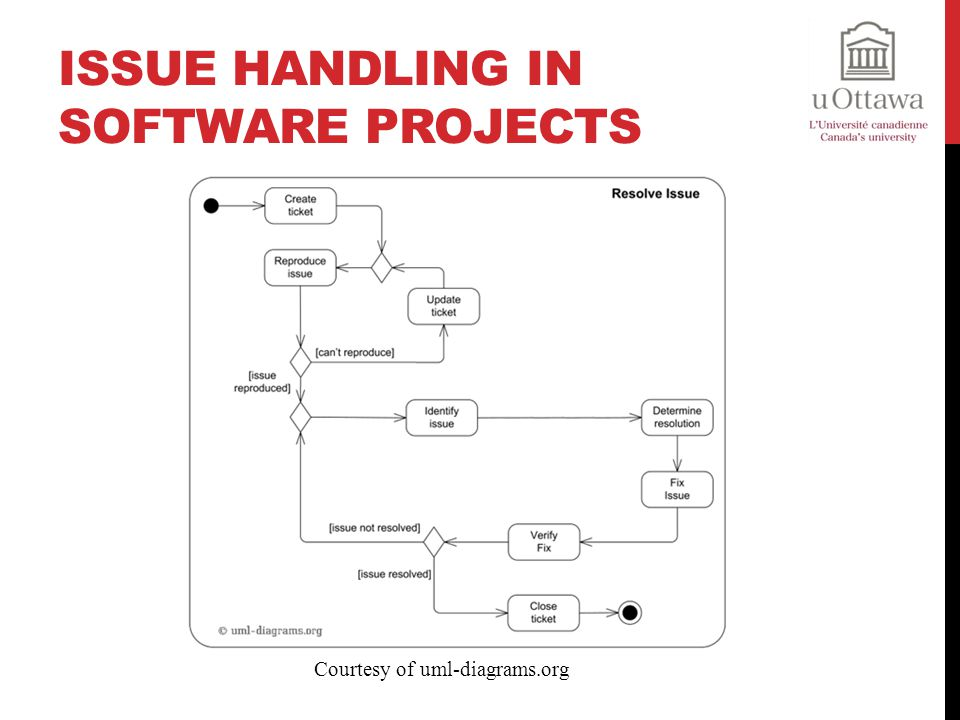 Issue Handling in Software Projects