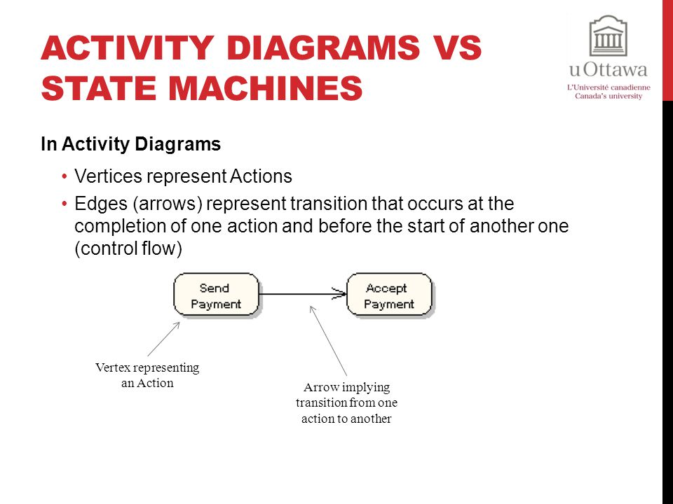 Activity Diagrams vs State Machines
