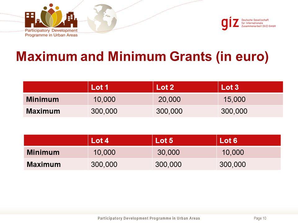 Maximum and Minimum Grants (in euro)