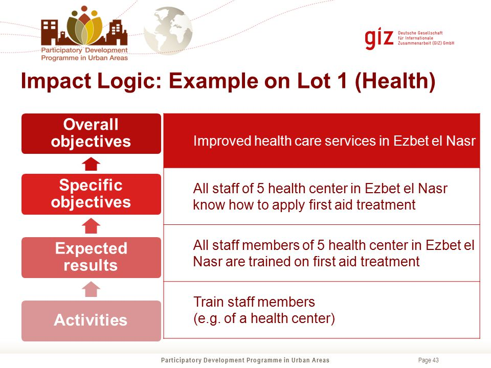 Impact Logic: Example on Lot 1 (Health)