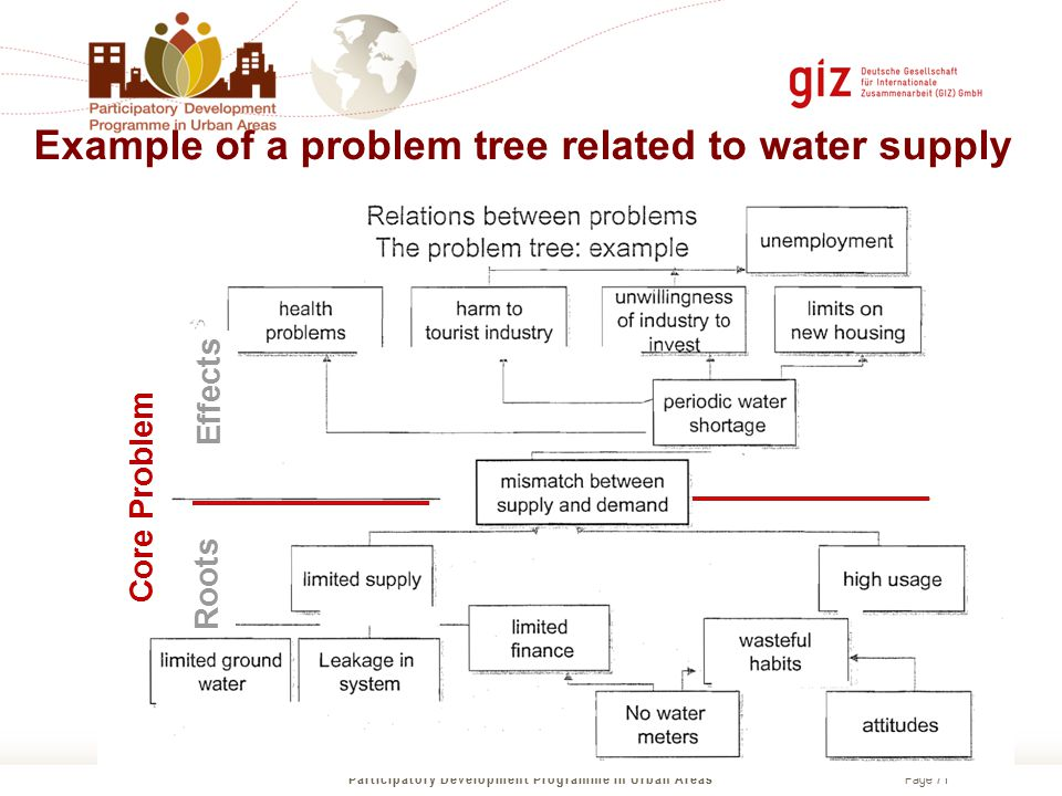 Example of a problem tree related to water supply