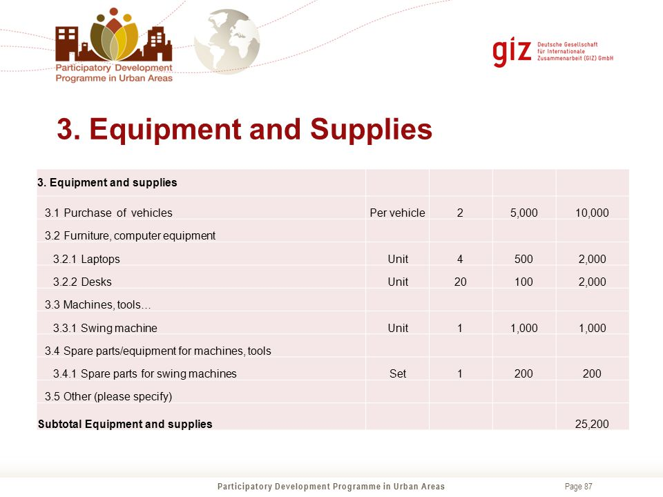 3. Equipment and Supplies