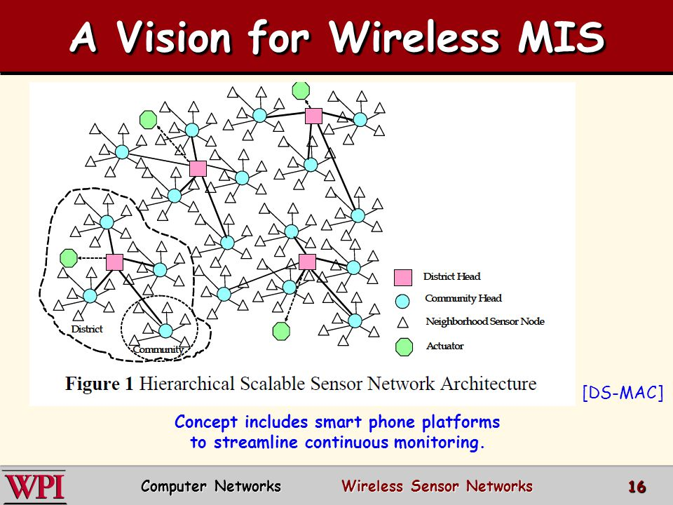 A Vision for Wireless MIS
