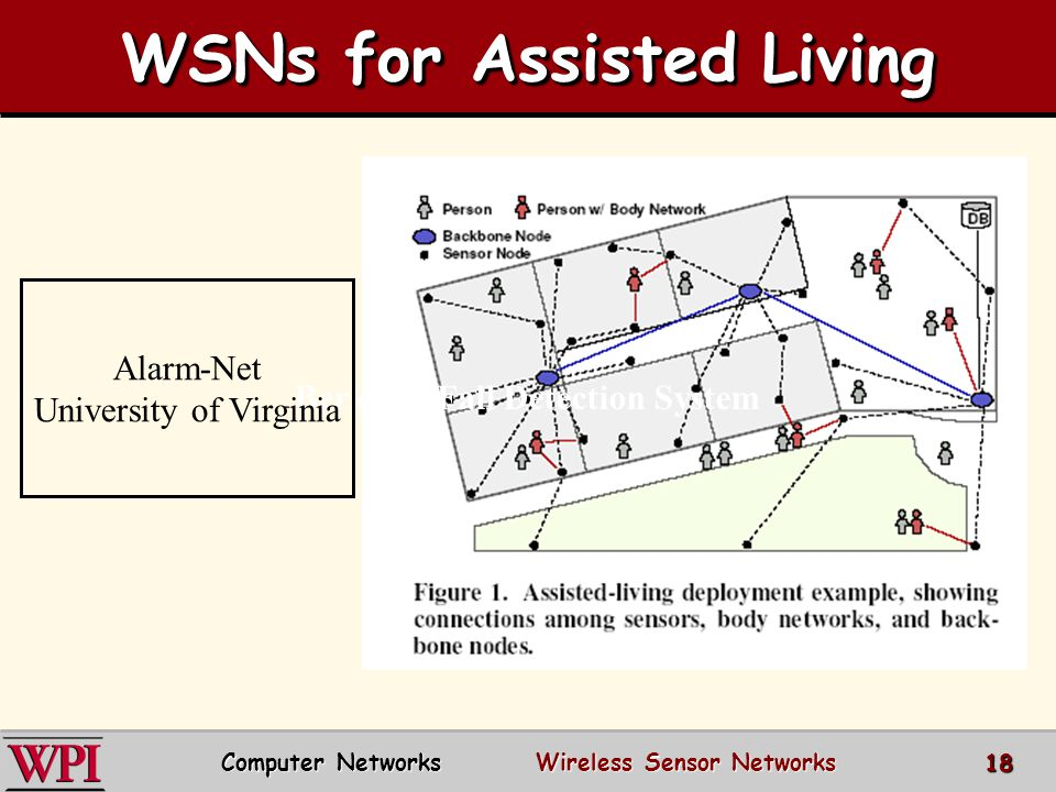 WSNs for Assisted Living