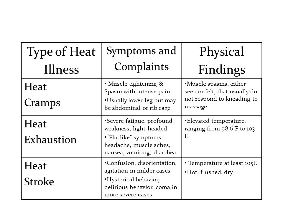 Type of Heat Illness Physical Findings Symptoms and Complaints Heat