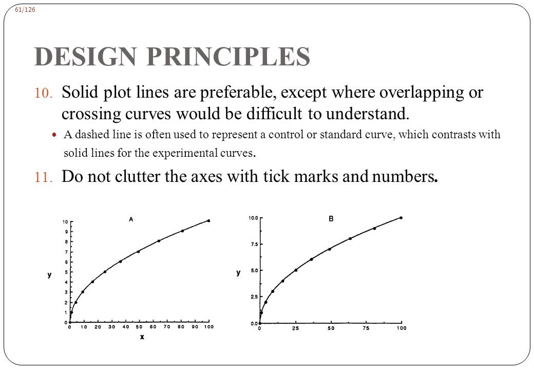 DESIGN PRINCIPLES Do not crowd a graph with overlapping curves and symbols.
