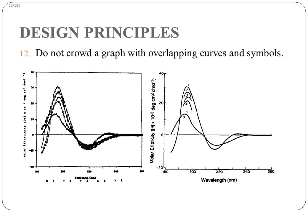 DESIGN PRINCIPLES Keep the graph simple