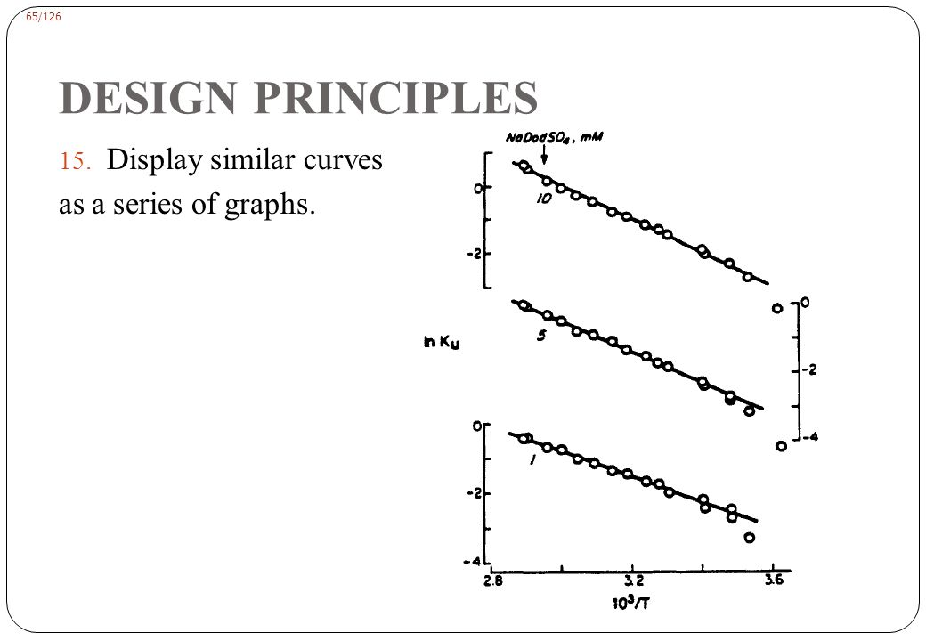 DESIGN PRINCIPLES Use vertical bars to indicate the ranges of experimental error.
