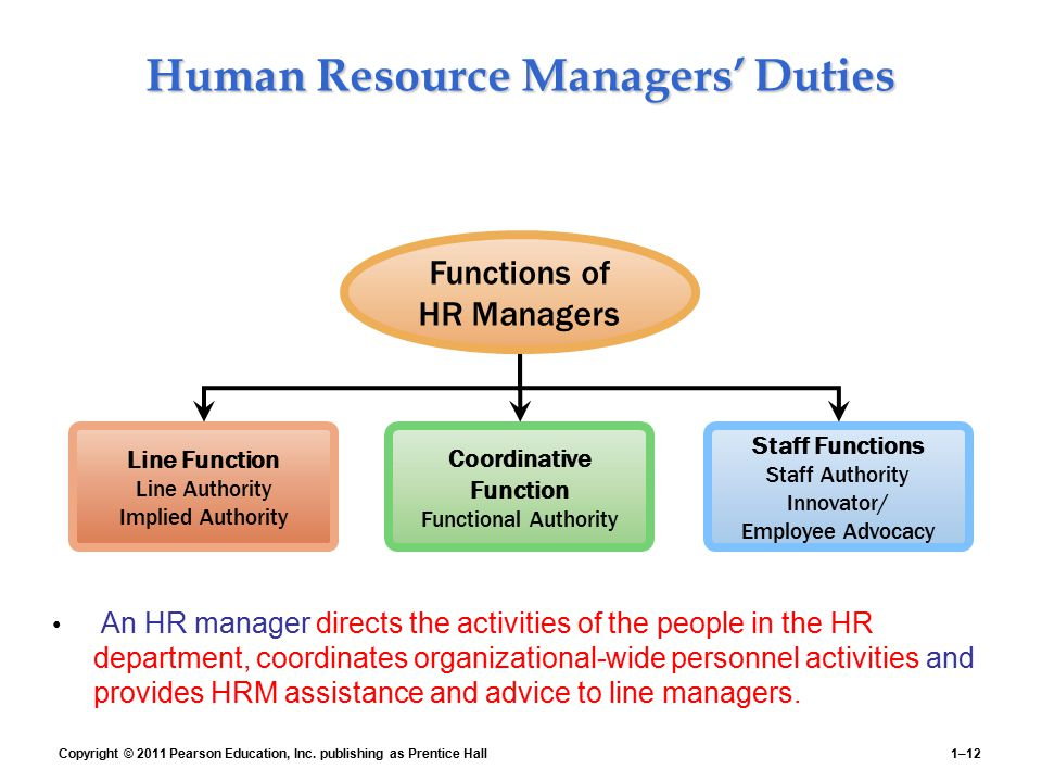 Human Resource Managers' Duties