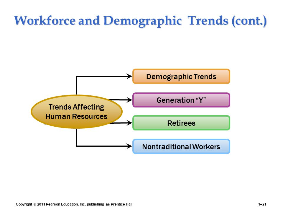 Workforce and Demographic Trends (cont.)