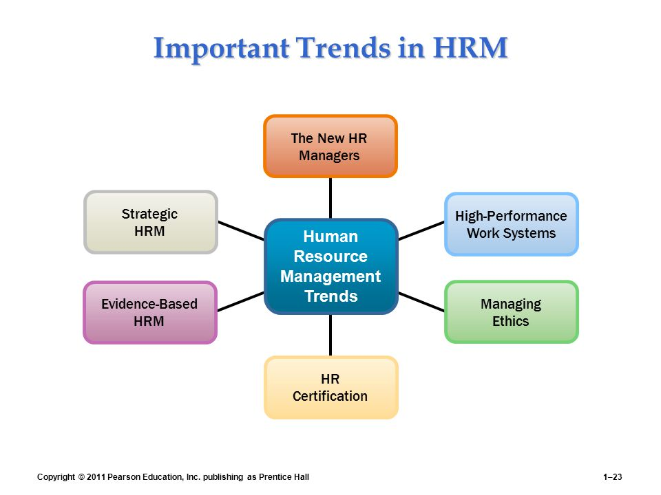 Important Trends in HRM