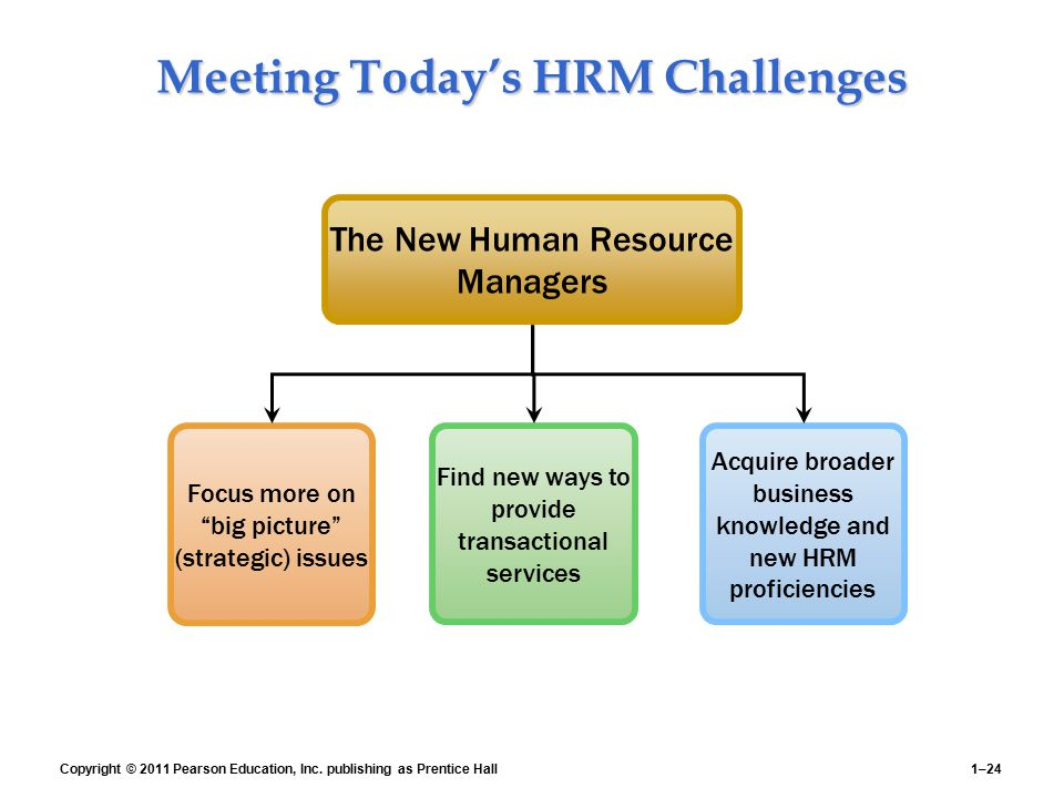 Meeting Today's HRM Challenges