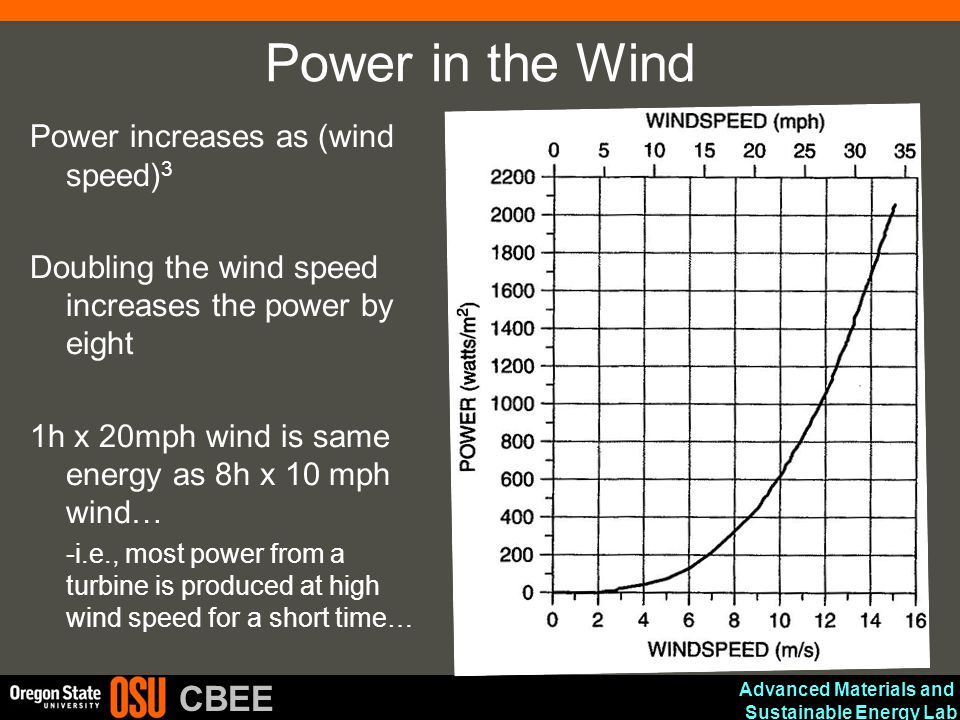 Power in the Wind Power increases as (wind speed)3