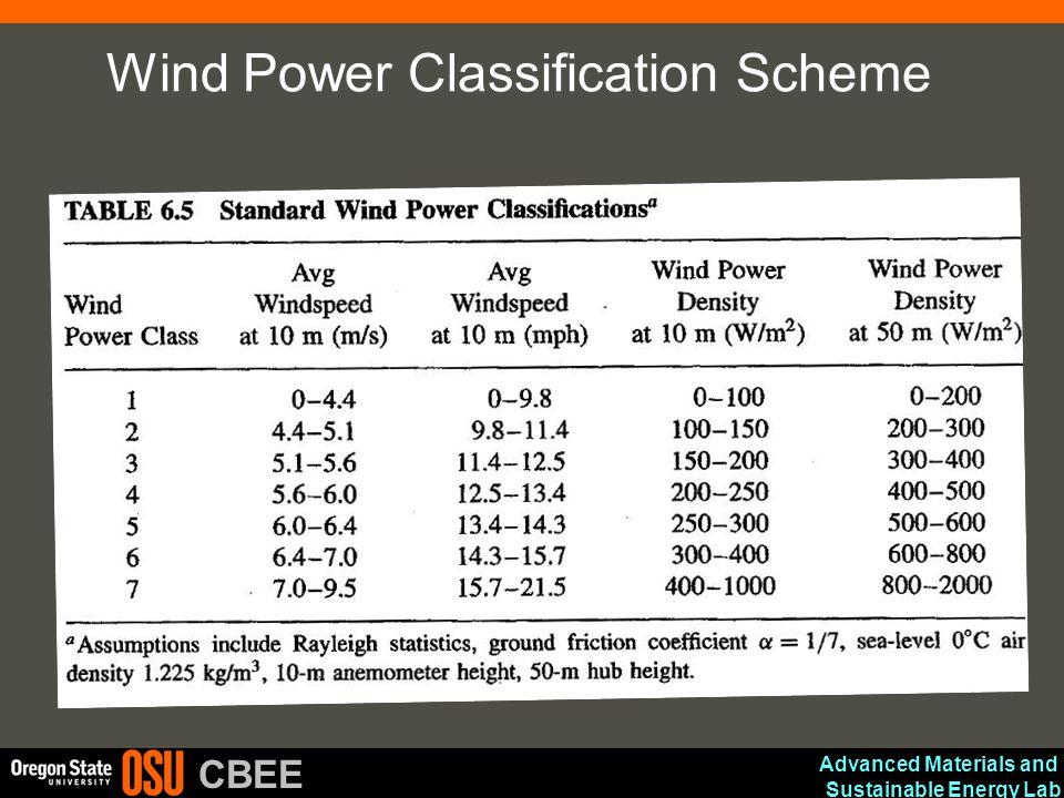 Wind Power Classification Scheme