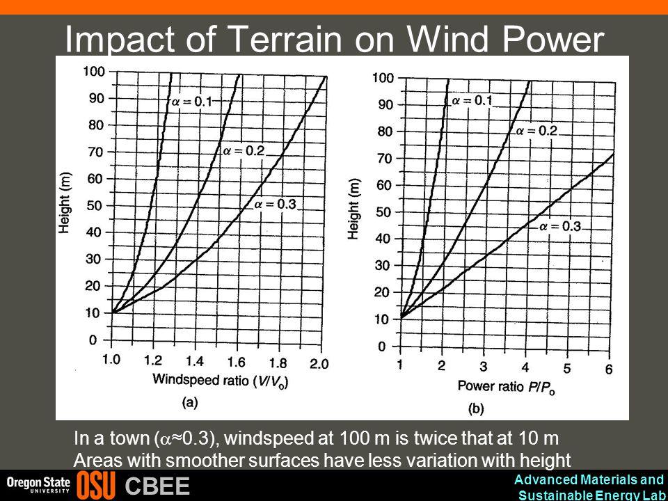 Impact of Terrain on Wind Power