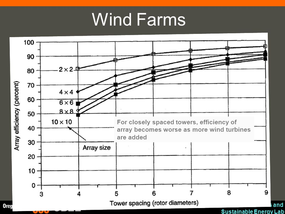 Wind Farms For closely spaced towers, efficiency of array becomes worse as more wind turbines are added.