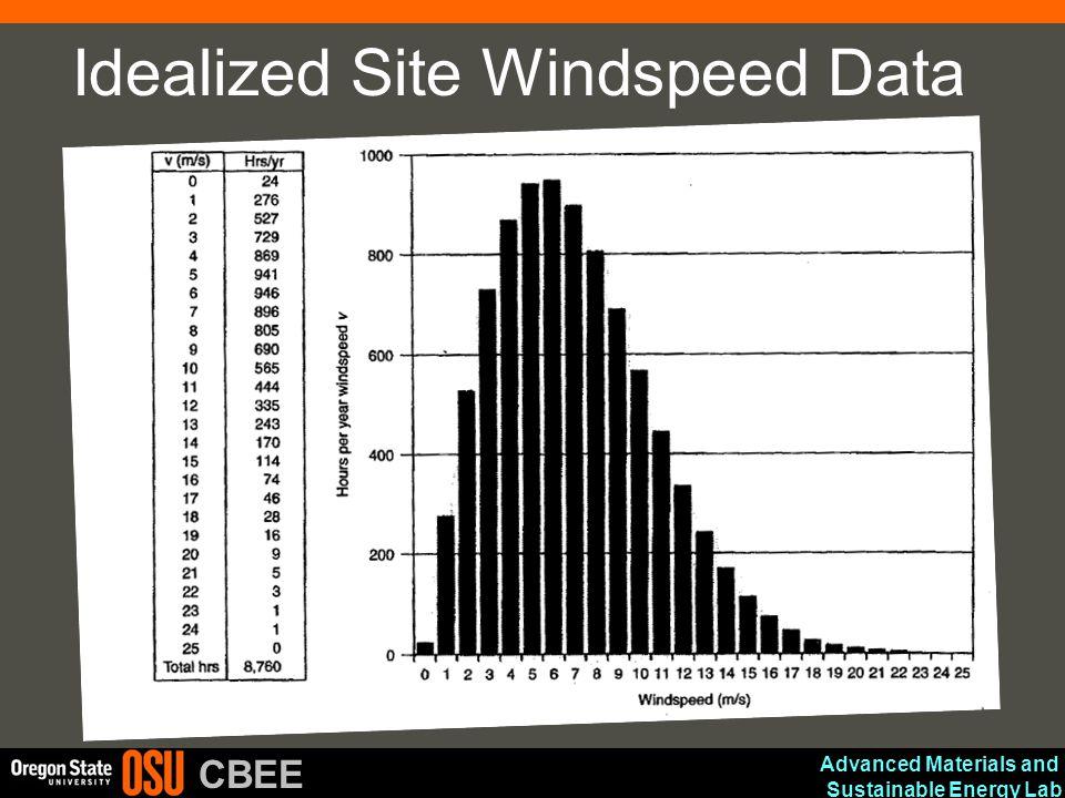 Idealized Site Windspeed Data