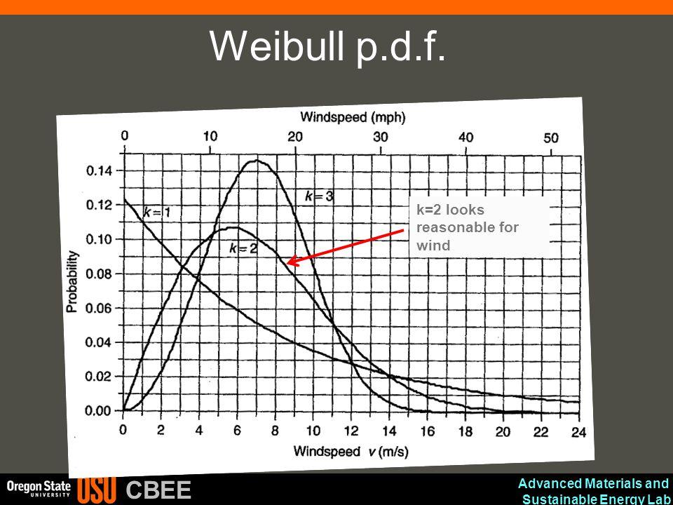 Weibull p.d.f. k=2 looks reasonable for wind