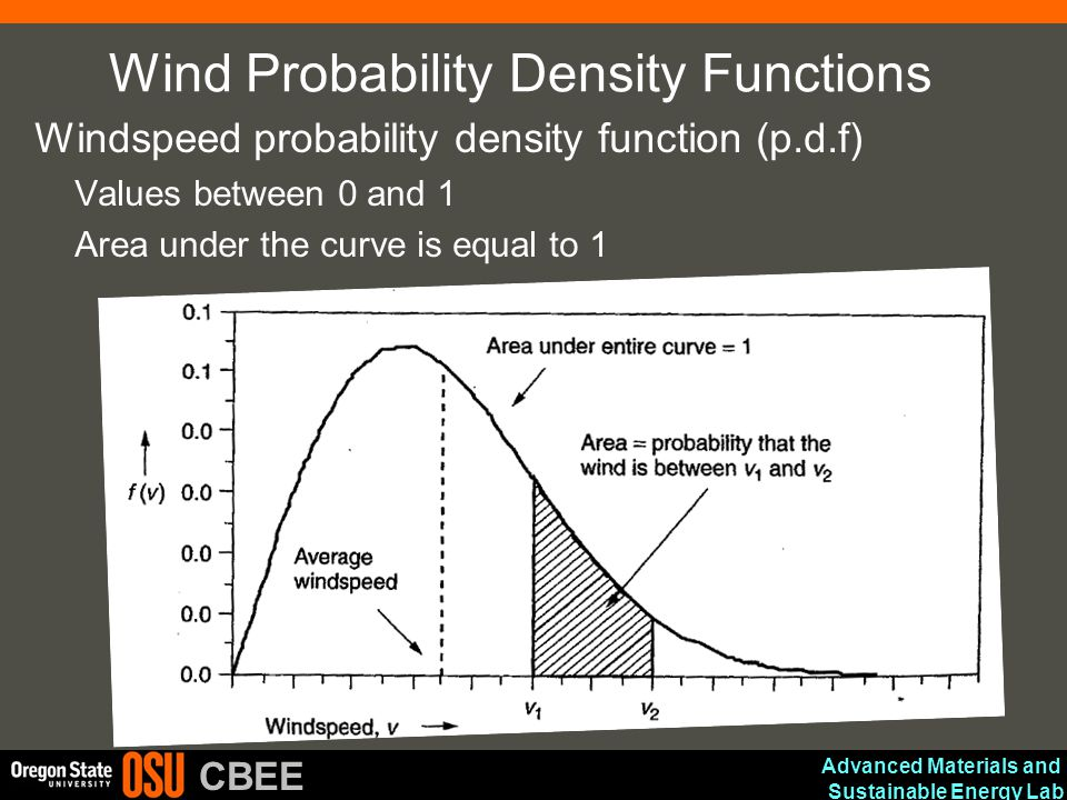 Wind Probability Density Functions