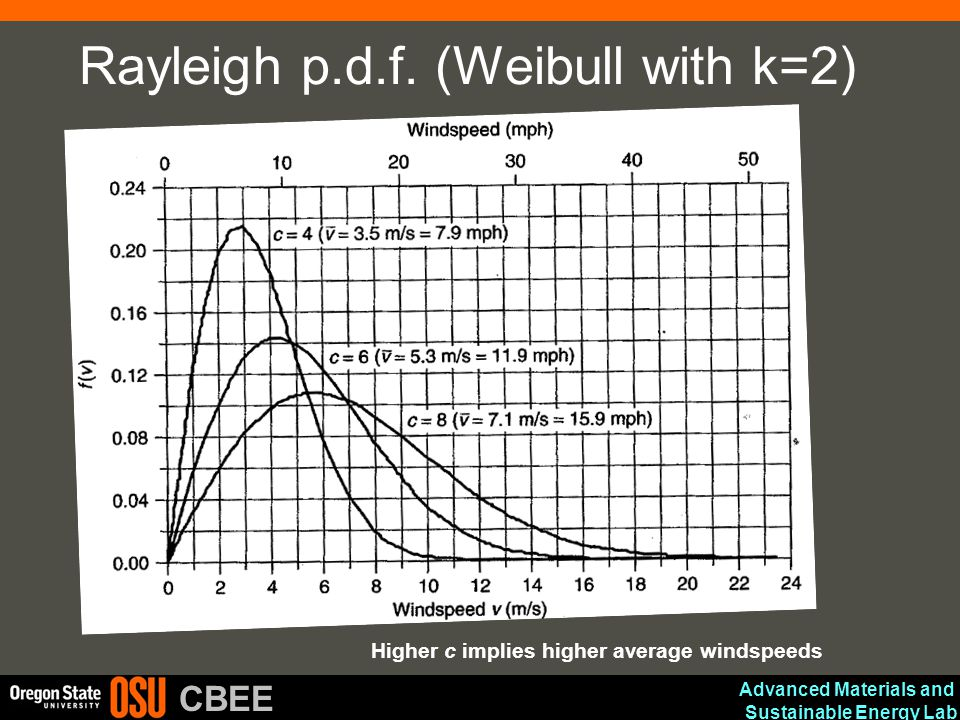 Rayleigh p.d.f. (Weibull with k=2)