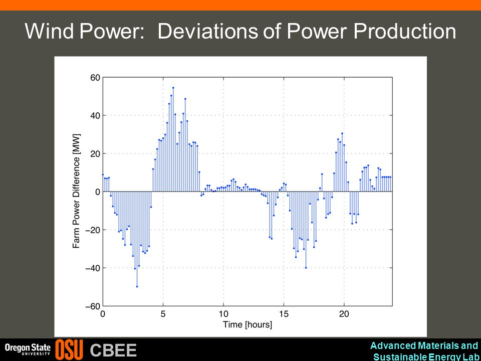Wind Power: Deviations of Power Production