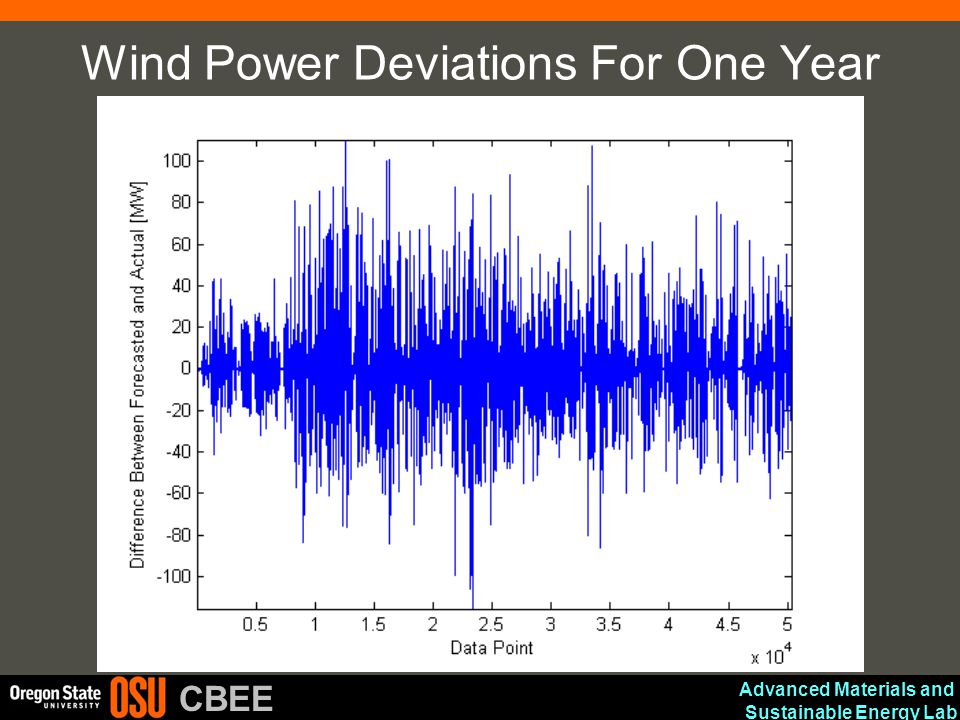 Wind Power Deviations For One Year