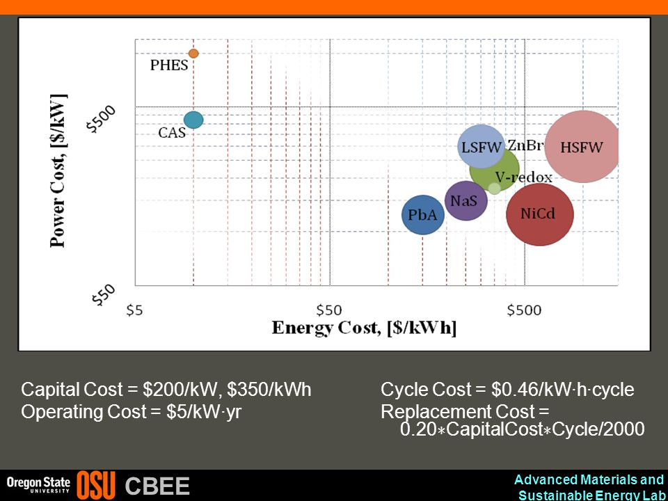 Capital Cost = $200/kW, $350/kWh Cycle Cost = $0.46/kW·h·cycle
