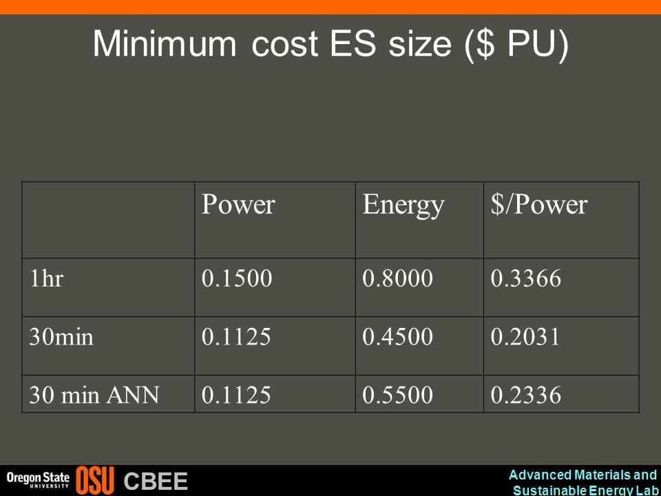 Minimum cost ES size ($ PU)
