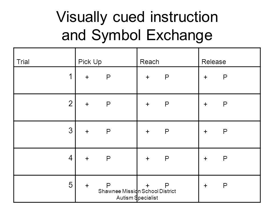 Visually cued instruction and Symbol Exchange