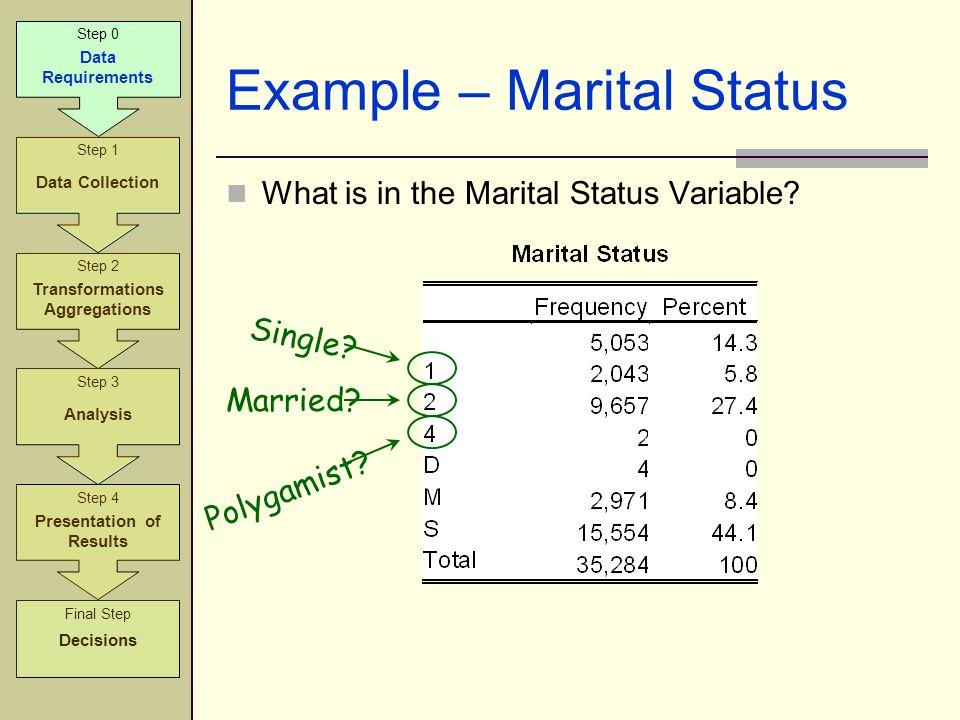 Example – Marital Status