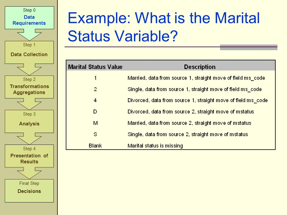 Example: What is the Marital Status Variable