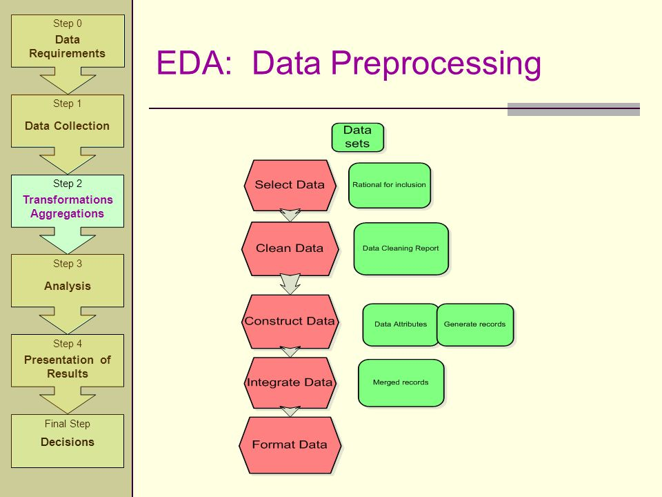EDA: Data Preprocessing