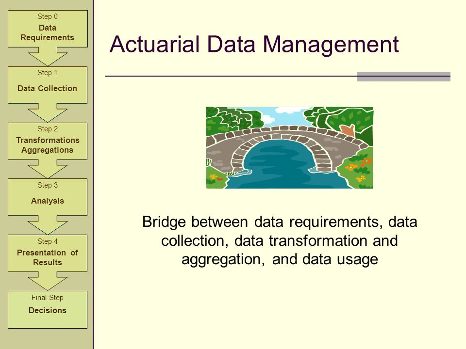 Actuarial Data Management