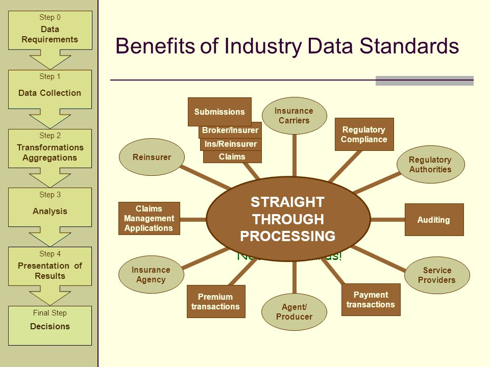 Benefits of Industry Data Standards