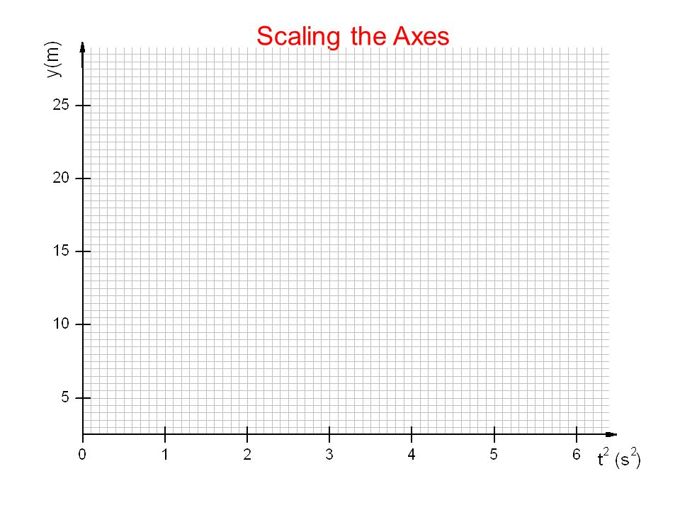 Scaling the Axes