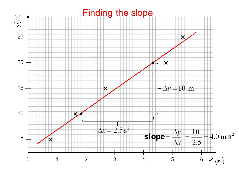 Finding the slope slope