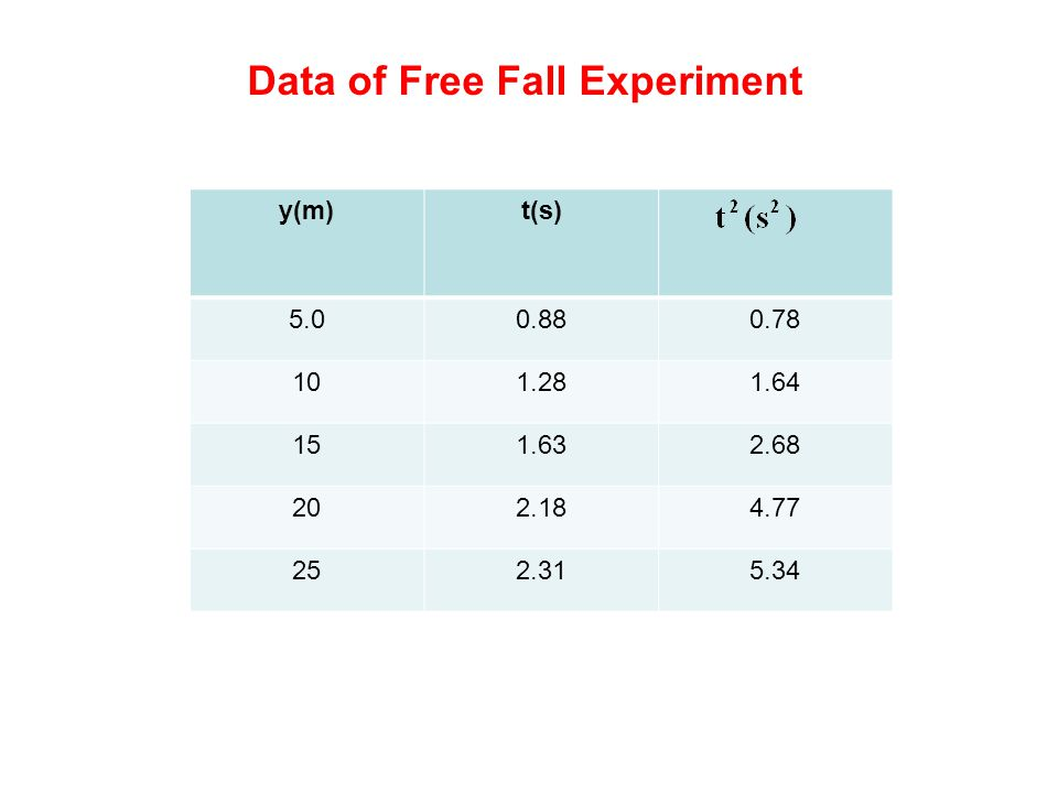 Data of Free Fall Experiment