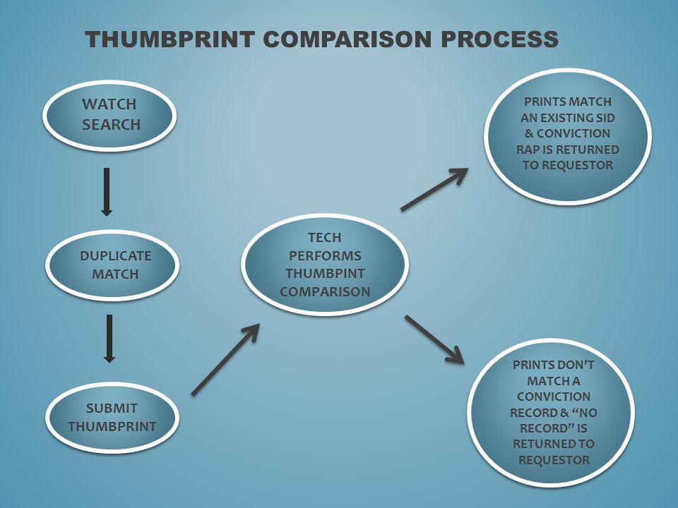 THUMBPRINT COMPARISON PROCESS