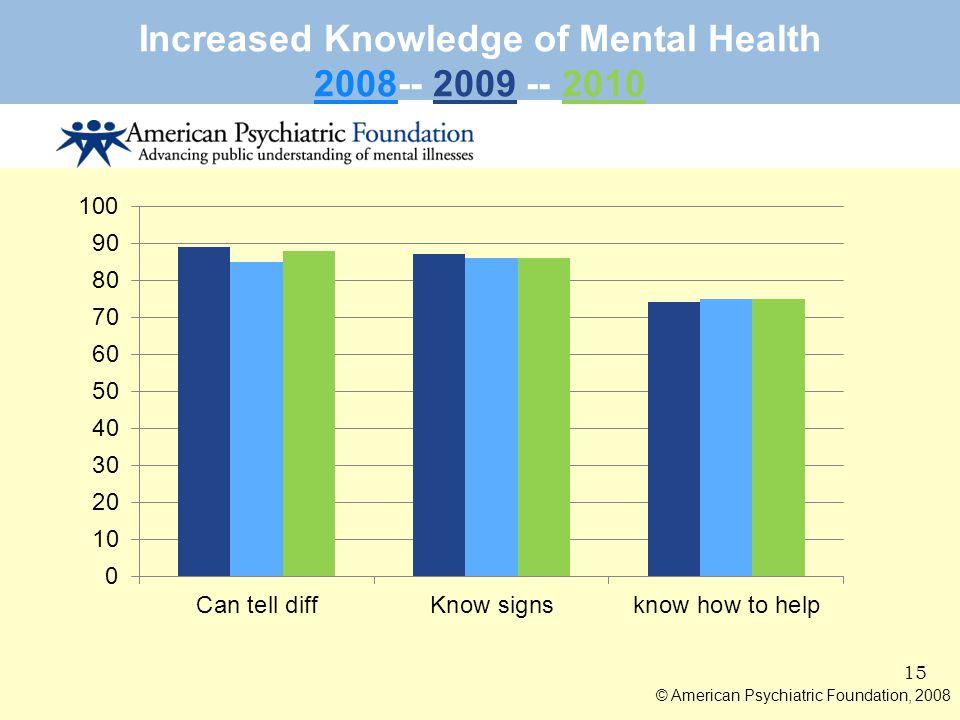 Increased Knowledge of Mental Health 2008-- 2009 -- 2010