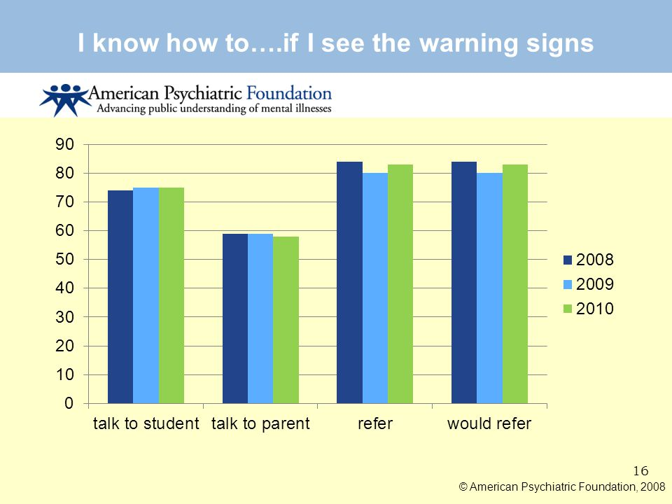 I know how to….if I see the warning signs