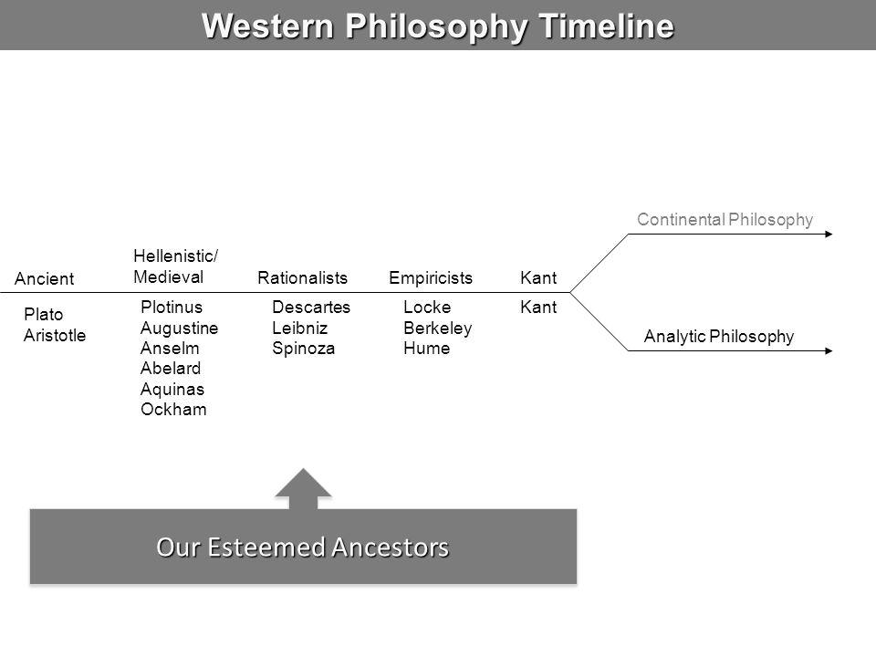Western Philosophy Timeline
