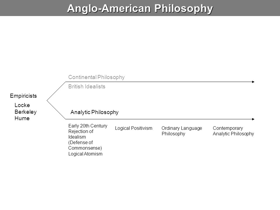 Anglo-American Philosophy