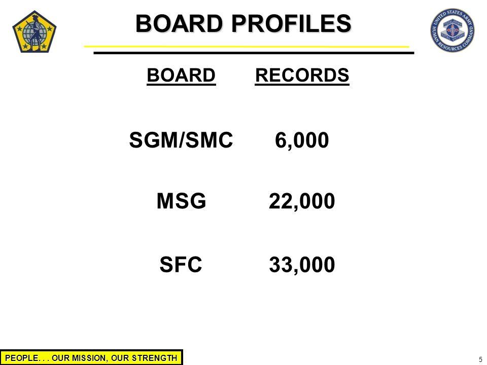 BOARD PROFILES SGM/SMC 6,000 MSG 22,000 SFC 33,000 BOARD RECORDS