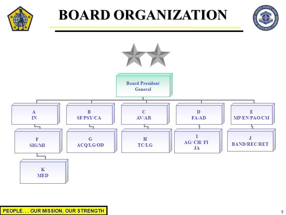 BOARD ORGANIZATION Board President General A IN B SF/PSY/CA C AV/AR D