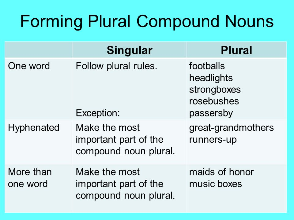 Forming Plural Compound Nouns