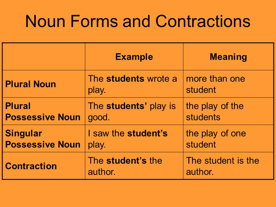 Noun Forms and Contractions