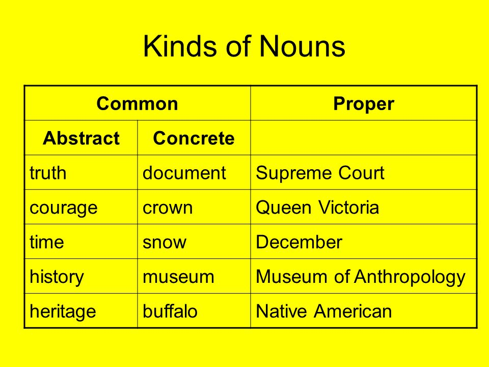 Kinds of Nouns Common Proper Abstract Concrete truth document