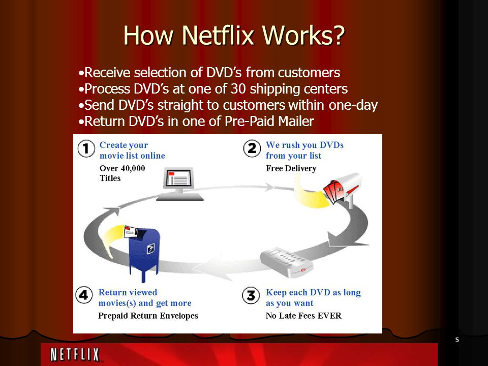 How Netflix Works Receive selection of DVD's from customers